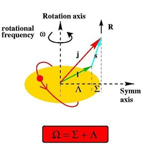 Multiphonon vibrations at high angular momentum in 180os the individual angular momentum projections sum up to give high k total projection values and broken pair excitations are then able to compete with ccuart Images